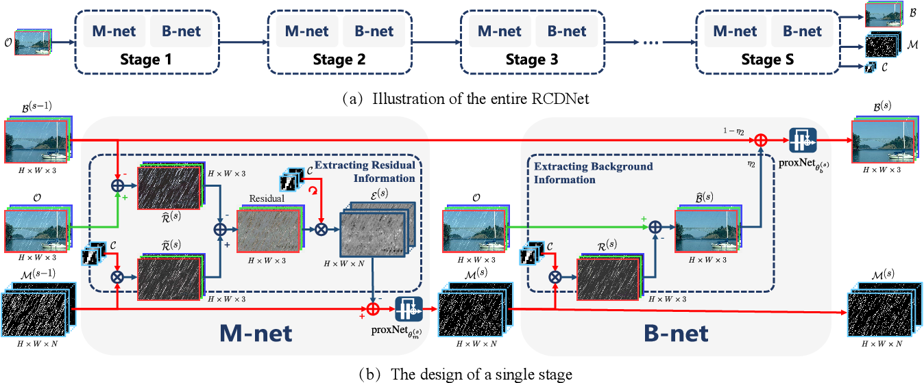 Figure 3 for A Model-driven Deep Neural Network for Single Image Rain Removal