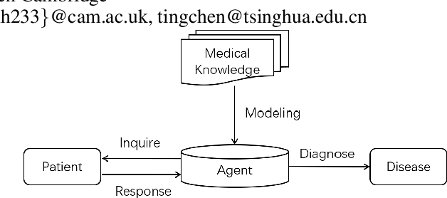 Figure 1 for FIT: a Fast and Accurate Framework for Solving Medical Inquiring and Diagnosing Tasks