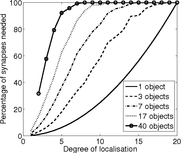 connectionist models of behaviour and cognition ii mayor julien