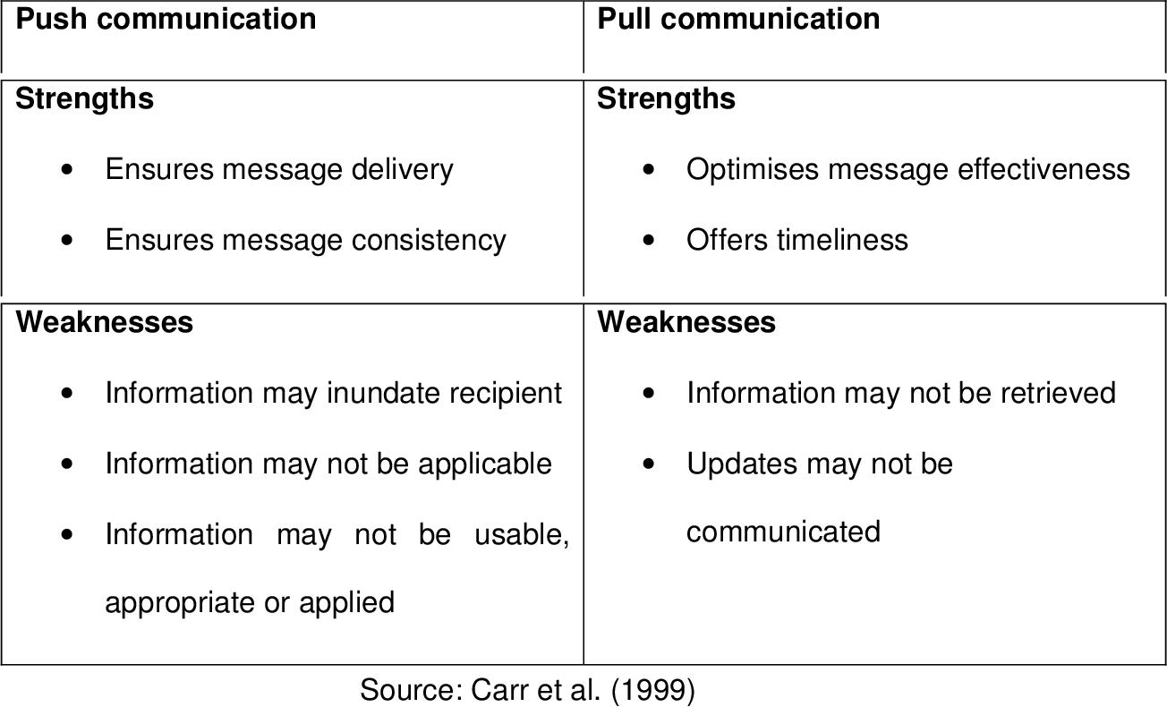 PDF] Effective internal communication methods and media for