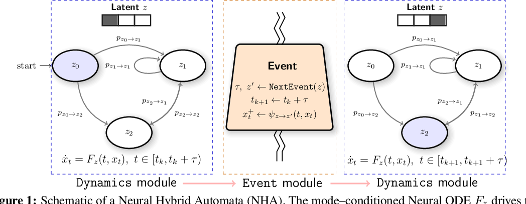 Figure 1 for Neural Hybrid Automata: Learning Dynamics with Multiple Modes and Stochastic Transitions