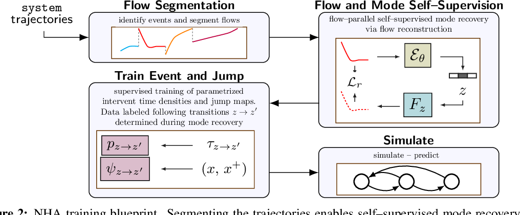 Figure 3 for Neural Hybrid Automata: Learning Dynamics with Multiple Modes and Stochastic Transitions