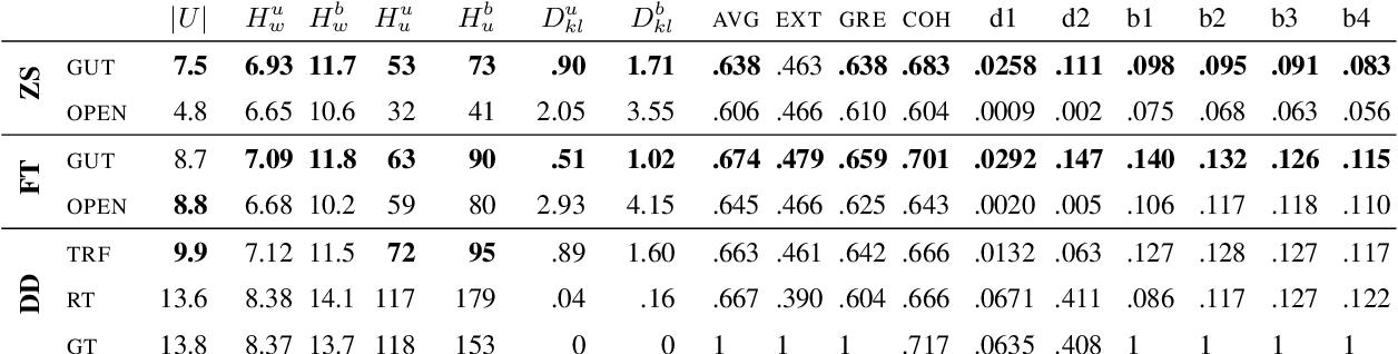Figure 3 for The Gutenberg Dialogue Dataset