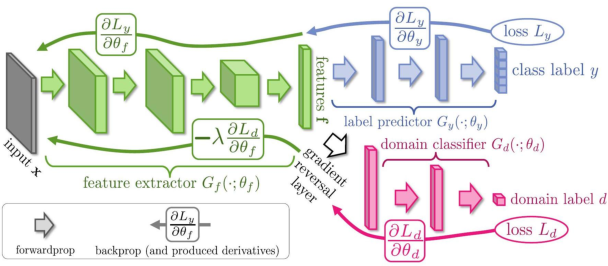 Figure 3 for Deep Visual Domain Adaptation: A Survey
