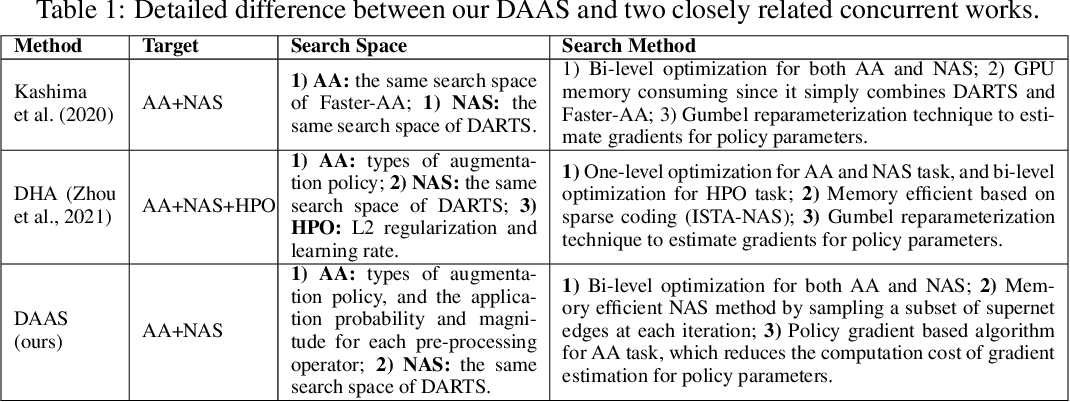Figure 2 for DAAS: Differentiable Architecture and Augmentation Policy Search
