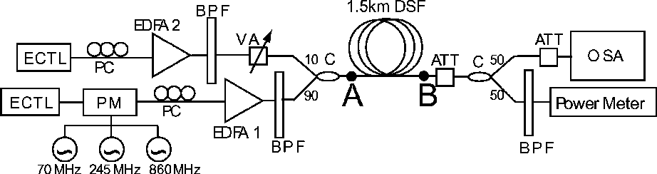 Figure 5 from Cascaded four-wave mixing in fiber optical