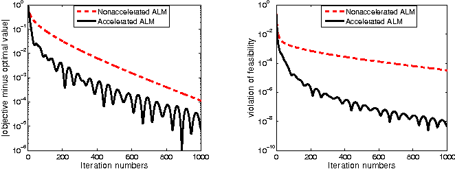 Figure 1 for Accelerated first-order primal-dual proximal methods for linearly constrained composite convex programming