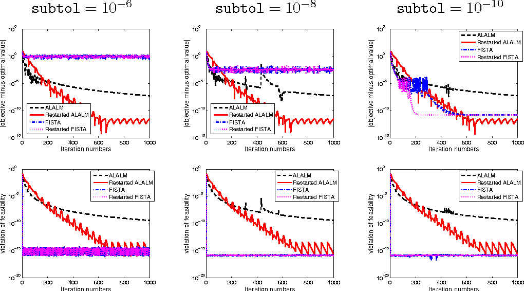 Figure 2 for Accelerated first-order primal-dual proximal methods for linearly constrained composite convex programming