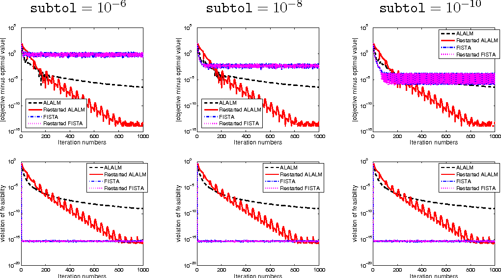 Figure 3 for Accelerated first-order primal-dual proximal methods for linearly constrained composite convex programming