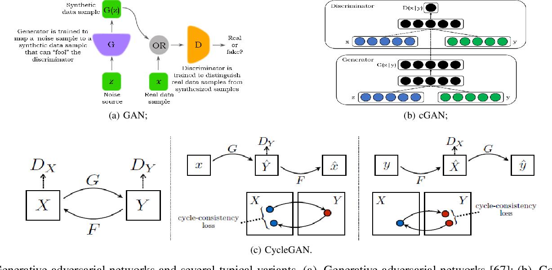 Figure 1 for When Autonomous Systems Meet Accuracy and Transferability through AI: A Survey