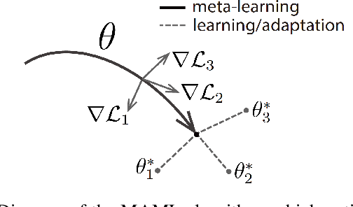 Figure 2 for When Autonomous Systems Meet Accuracy and Transferability through AI: A Survey