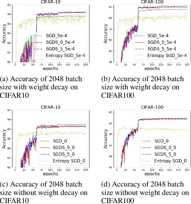 Figure 3 for BN-invariant sharpness regularizes the training model to better generalization