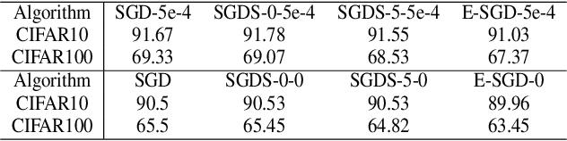 Figure 2 for BN-invariant sharpness regularizes the training model to better generalization