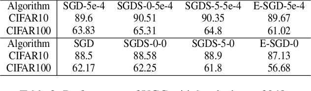 Figure 4 for BN-invariant sharpness regularizes the training model to better generalization