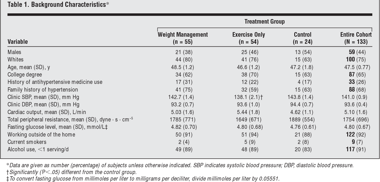 Exercise and weight loss reduce blood pressure in men and women with mild  hypertension: effects on cardiovascular, metabolic, and hemodynamic  functioning.