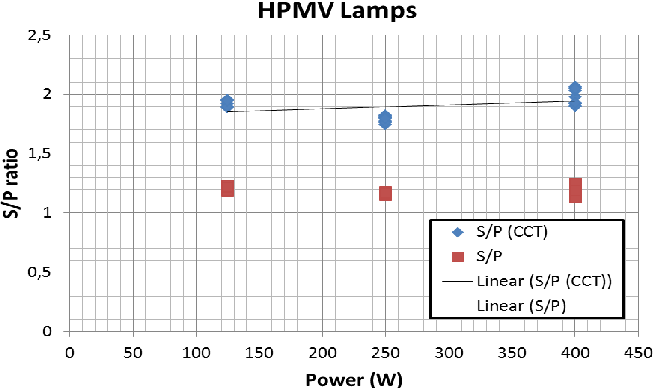 Figure 5 from Evaluation of lighting systems through adaptation of