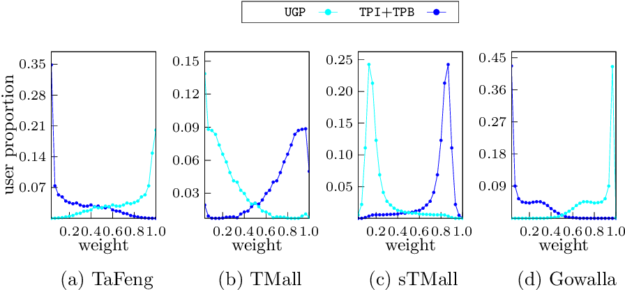 Figure 4 for M2pht: Mixed Models with Preferences and Hybrid Transitions for Next-Basket Recommendation