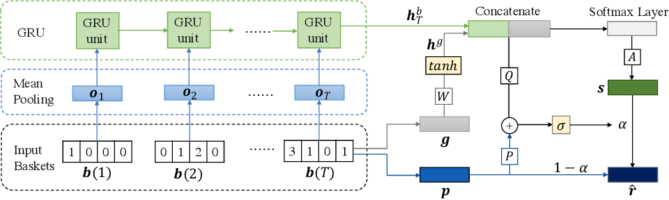 Figure 1 for M2pht: Mixed Models with Preferences and Hybrid Transitions for Next-Basket Recommendation