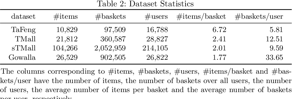 Figure 3 for M2pht: Mixed Models with Preferences and Hybrid Transitions for Next-Basket Recommendation