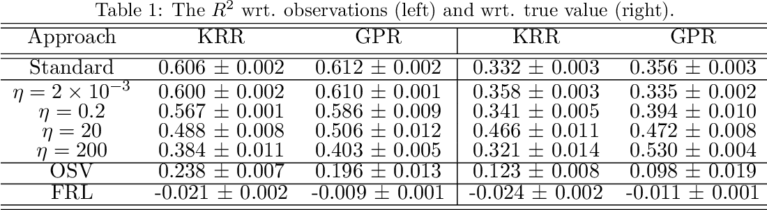 Figure 1 for Kernel Dependence Regularizers and Gaussian Processes with Applications to Algorithmic Fairness