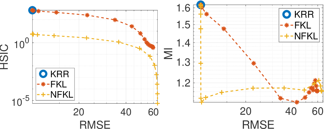 Figure 2 for Kernel Dependence Regularizers and Gaussian Processes with Applications to Algorithmic Fairness