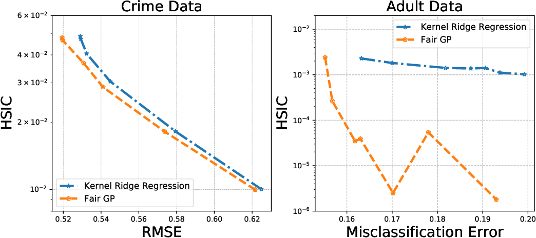Figure 4 for Kernel Dependence Regularizers and Gaussian Processes with Applications to Algorithmic Fairness