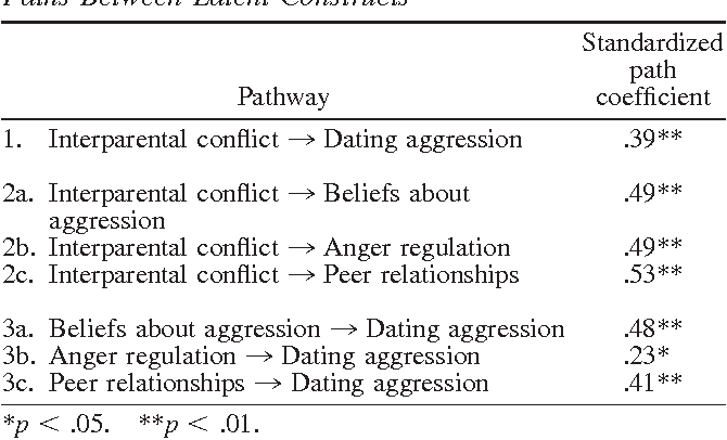 Aggression in adolescent dating relationships