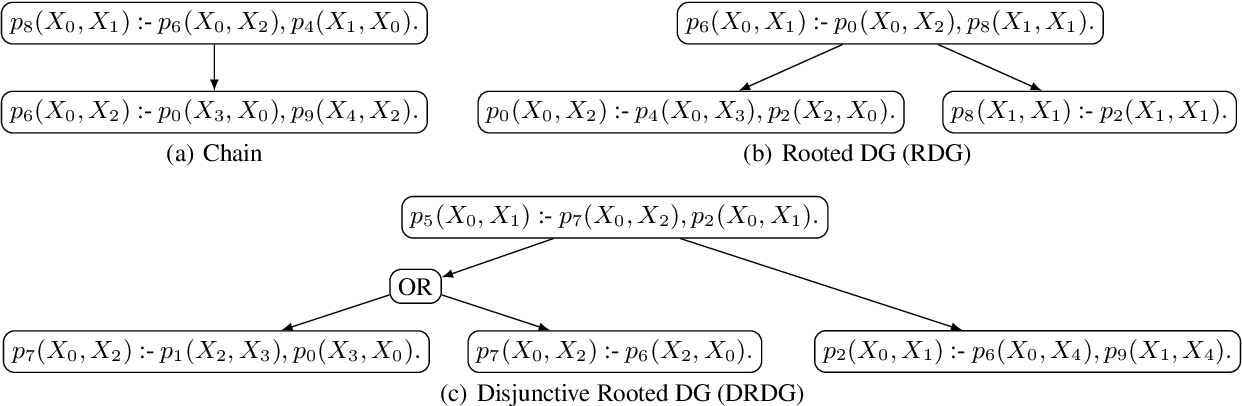 Figure 1 for RuDaS: Synthetic Datasets for Rule Learning and Evaluation Tools