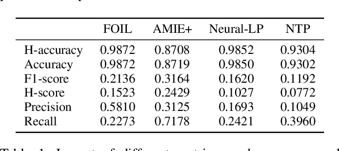 Figure 2 for RuDaS: Synthetic Datasets for Rule Learning and Evaluation Tools