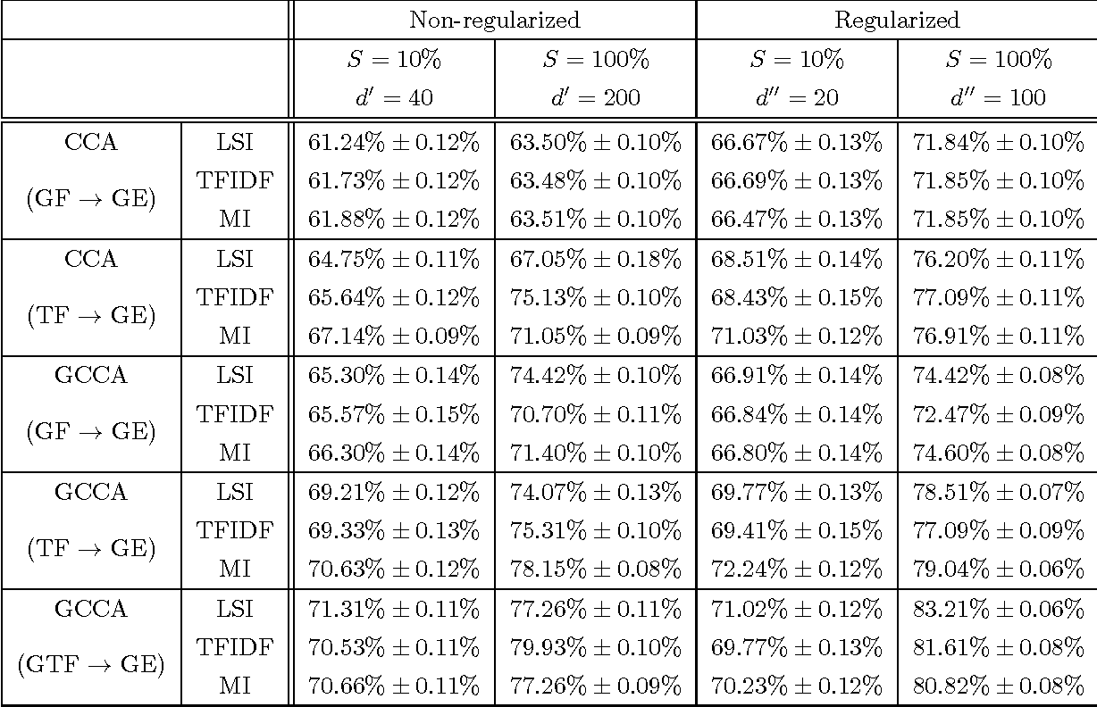 Figure 4 for Generalized Canonical Correlation Analysis for Disparate Data Fusion