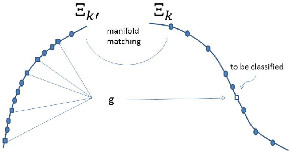 Figure 1 for Generalized Canonical Correlation Analysis for Disparate Data Fusion