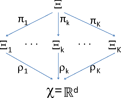 Figure 3 for Generalized Canonical Correlation Analysis for Disparate Data Fusion
