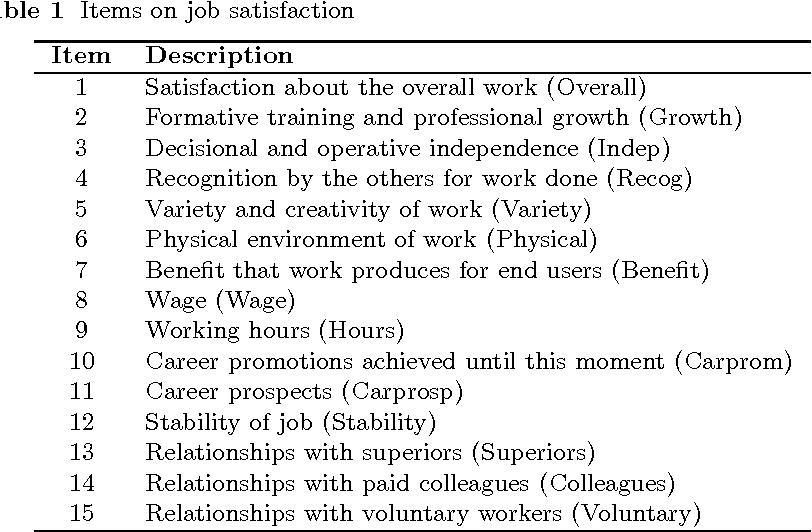 Principal Components Of Sample Estimates An Approach Through