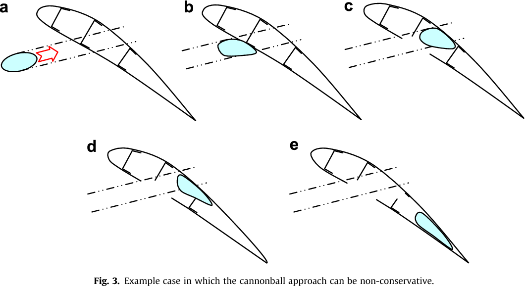 Bird-Strike Simulation for Certification of the Boeing 787 Composite