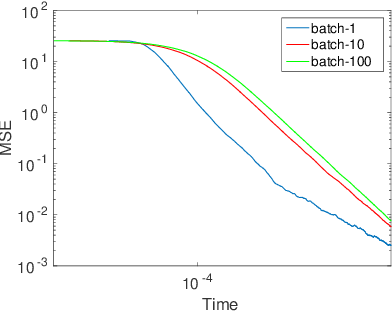 Figure 1 for A Convergence Analysis for A Class of Practical Variance-Reduction Stochastic Gradient MCMC