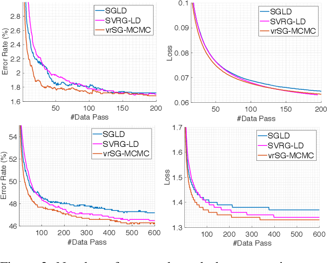 Figure 2 for A Convergence Analysis for A Class of Practical Variance-Reduction Stochastic Gradient MCMC