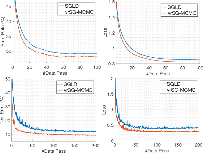 Figure 3 for A Convergence Analysis for A Class of Practical Variance-Reduction Stochastic Gradient MCMC