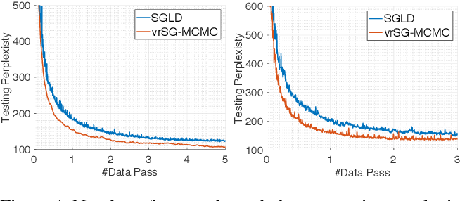 Figure 4 for A Convergence Analysis for A Class of Practical Variance-Reduction Stochastic Gradient MCMC