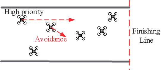 Figure 3 for Sky Highway Design for Dense Traffic