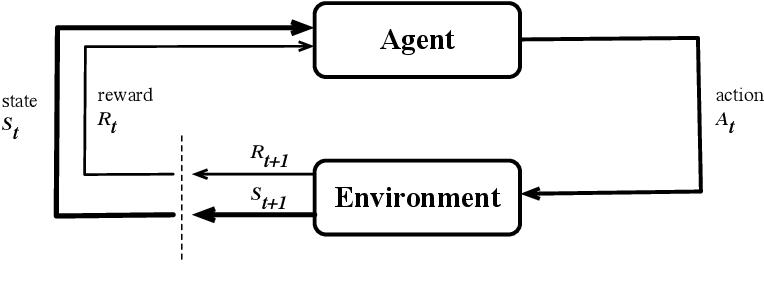 Figure 1 for RLScheduler: Learn to Schedule HPC Batch Jobs Using Deep Reinforcement Learning