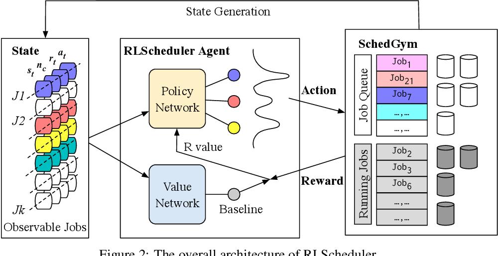 Figure 3 for RLScheduler: Learn to Schedule HPC Batch Jobs Using Deep Reinforcement Learning