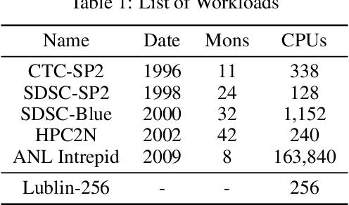 Figure 2 for RLScheduler: Learn to Schedule HPC Batch Jobs Using Deep Reinforcement Learning