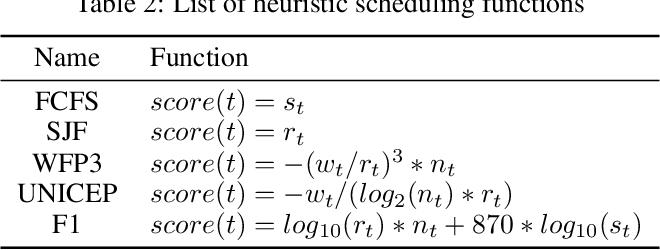 Figure 4 for RLScheduler: Learn to Schedule HPC Batch Jobs Using Deep Reinforcement Learning