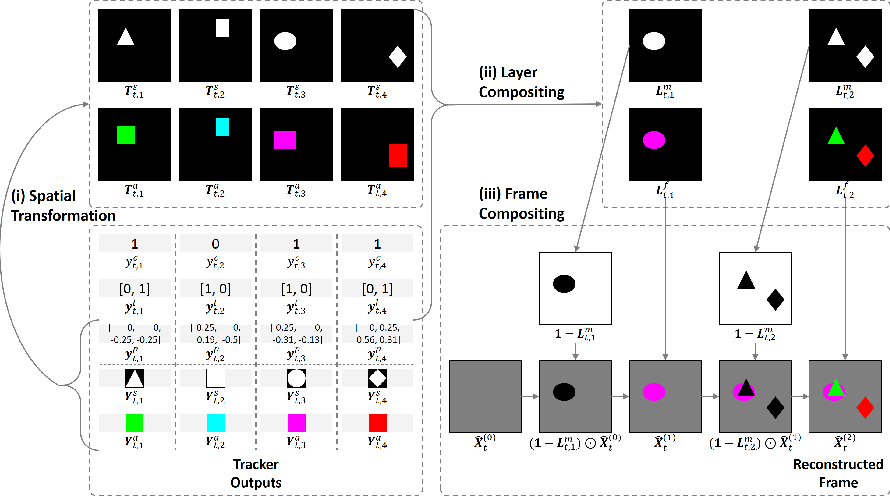Figure 1 for Tracking by Animation: Unsupervised Learning of Multi-Object Attentive Trackers