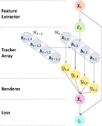 Figure 3 for Tracking by Animation: Unsupervised Learning of Multi-Object Attentive Trackers