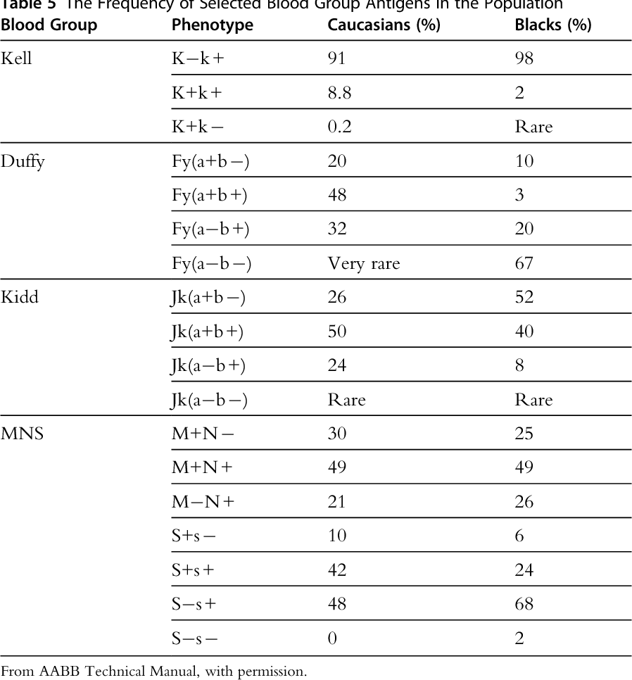 Table 5 From Advances In Blood Typing.