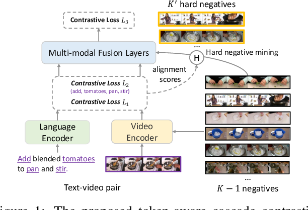 Figure 1 for TACo: Token-aware Cascade Contrastive Learning for Video-Text Alignment