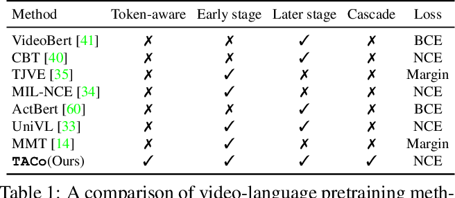 Figure 2 for TACo: Token-aware Cascade Contrastive Learning for Video-Text Alignment