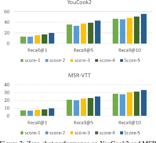 Figure 4 for TACo: Token-aware Cascade Contrastive Learning for Video-Text Alignment