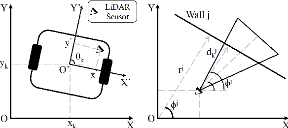 Figure 1 for Nonlinear Unknown Input and State Estimation Algorithm in Mobile Robots